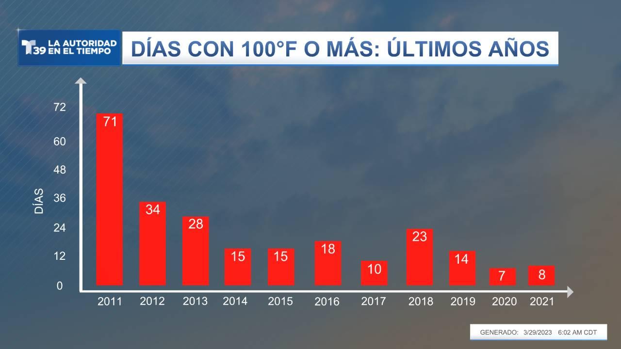 Días con 100°F o Más - Últimos Años