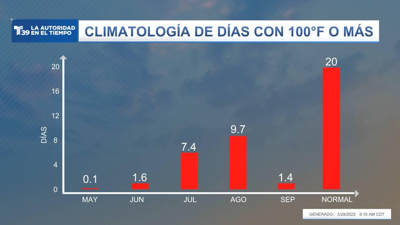 Climatología - Días con 100°F o más