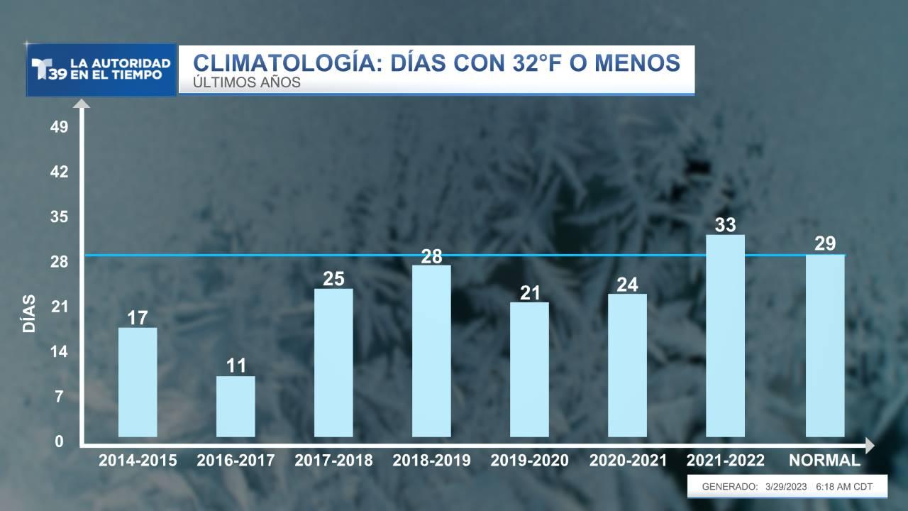 Heladas (Días con 32°F o menos) - Últimos Siete Inviernos