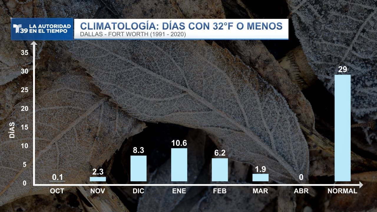 Climatología - Días con 32°F o menos