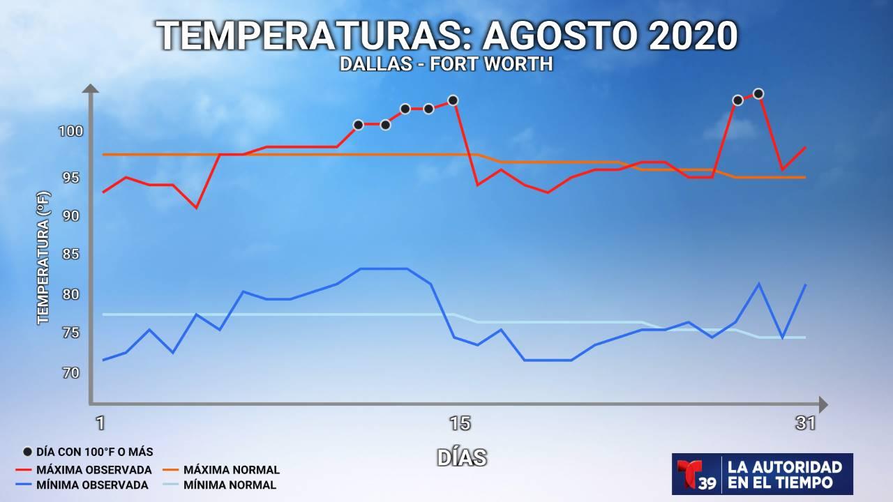 Temperatura Medida - Agosto 2020