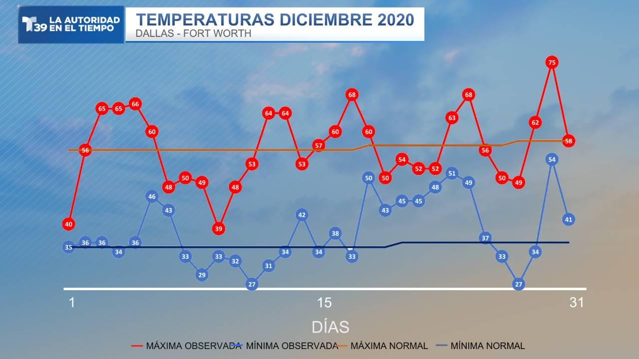 Temperatura Medida - Diciembre 2020