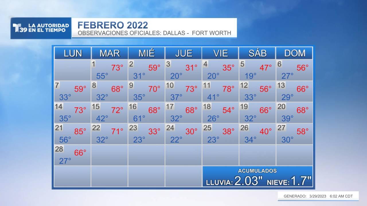 Temperatura Medida - Febrero 2021