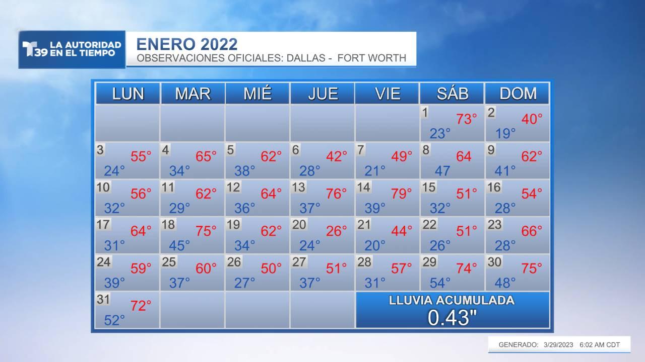 Temperatura Medida - Enero 2021