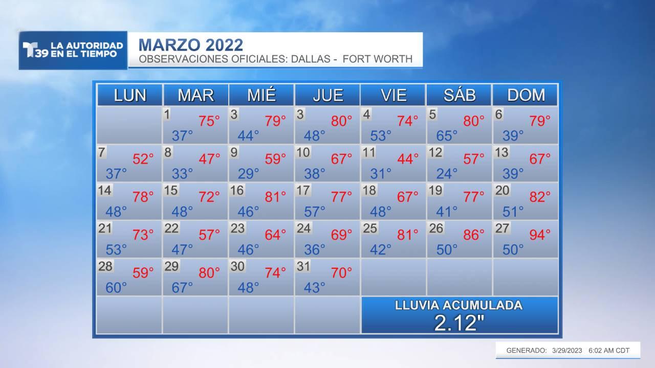 Temperatura Medida - Marzo 2021