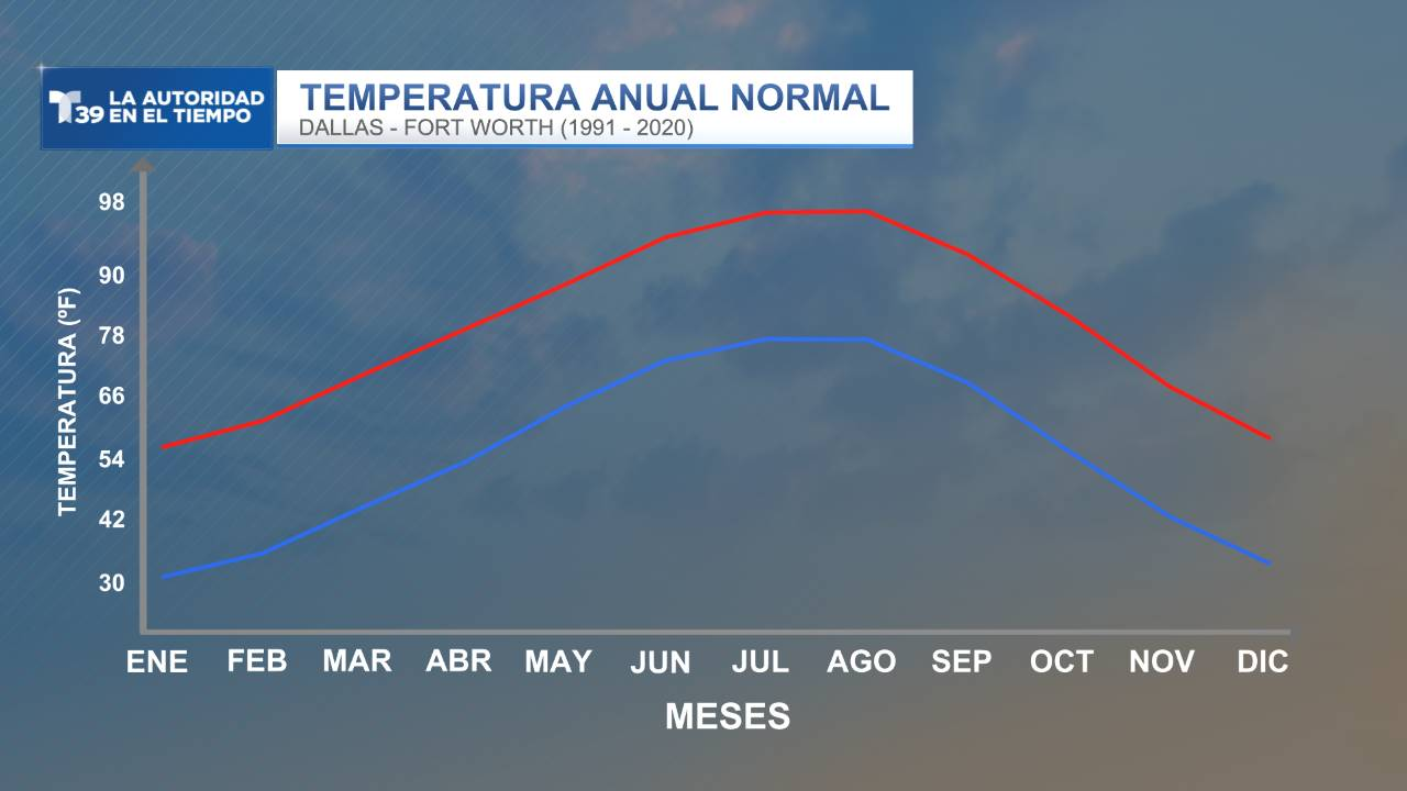 Temperatura Anual Normal - DFW