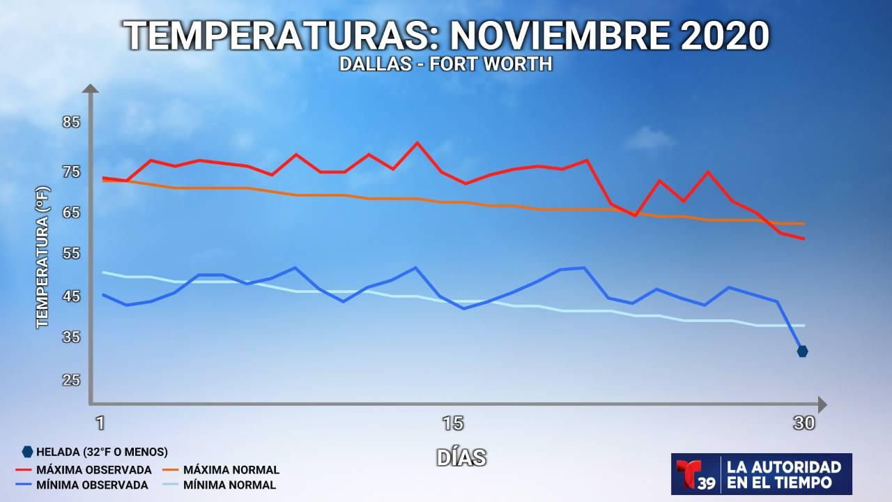 Temperatura Medida - Noviembre 2020