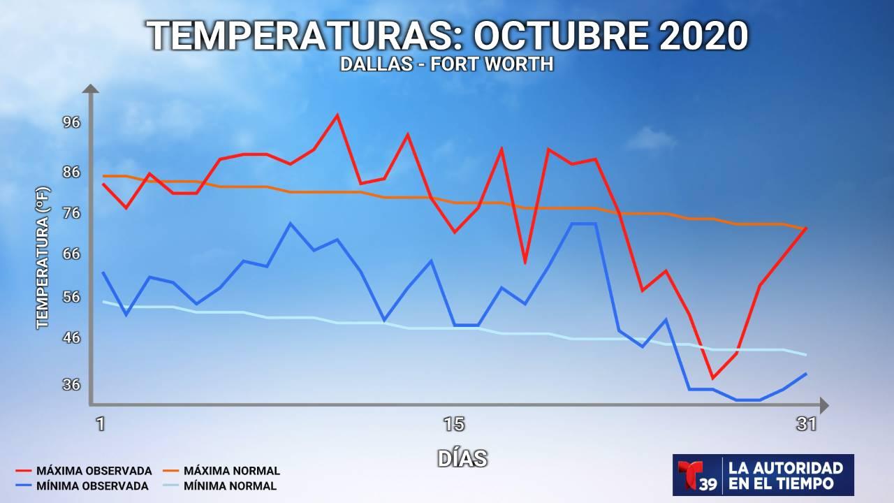 Temperatura Medida - Octubre 2020