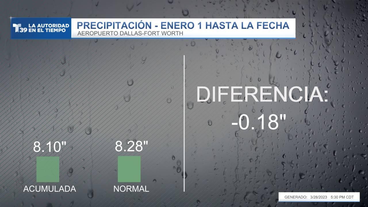 Lluvia medida vs. lo normal hasta la fecha